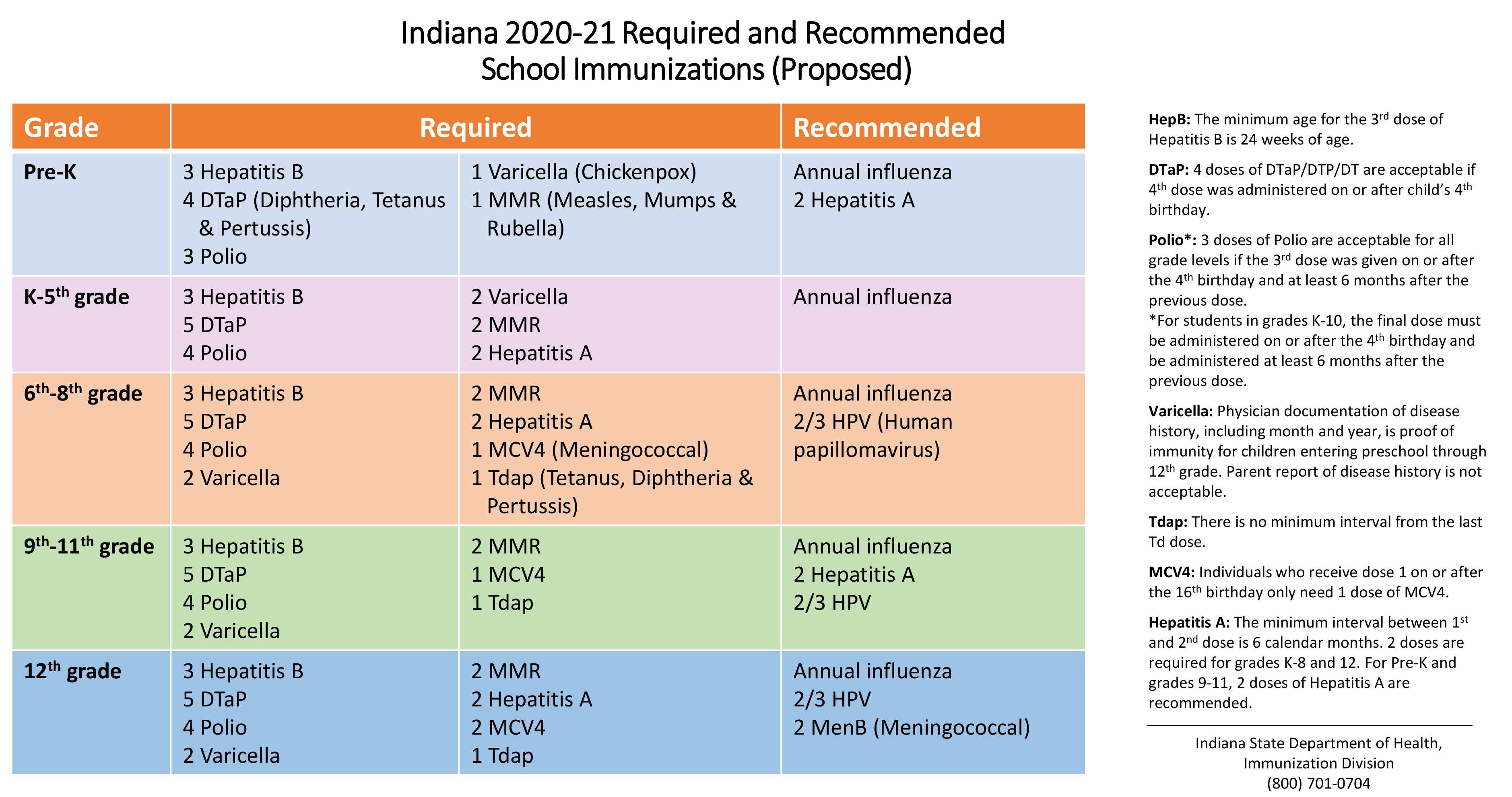 2020 2021 Proposed Immunization Requirements Final
